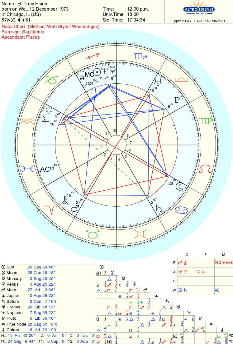 A natal chart for Tony Hsieh